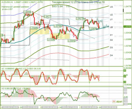 forex-audusd-18-04-2012.png