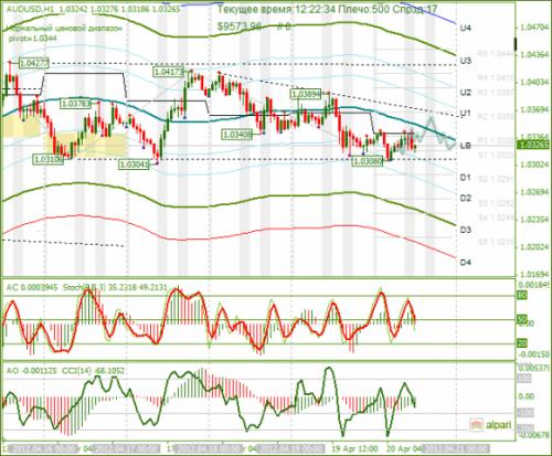 forex-audusd-20-04-2012.png