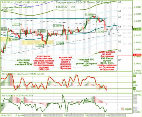 forex-eurusd-23-04-2012.png