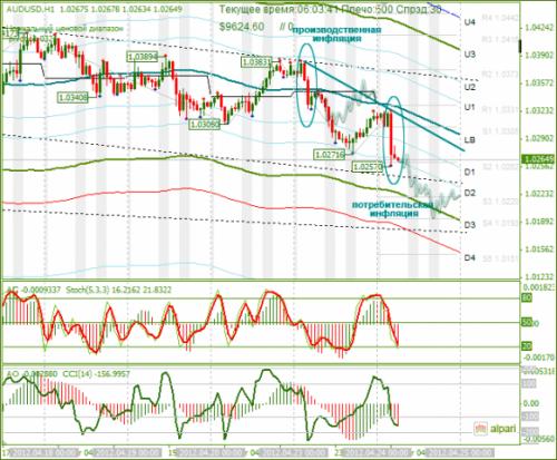 forex-analysis-audusd-24042012.png