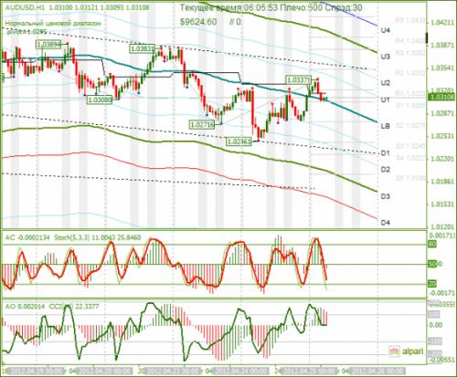forex-analysis-audusd-25042012.png
