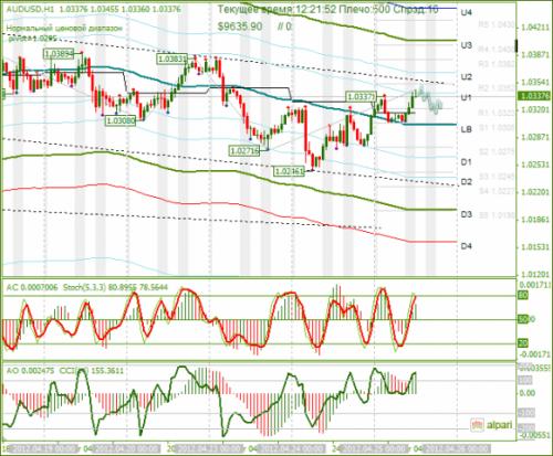 forex-audusd-25-04-2012.png