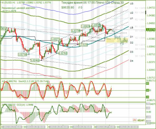forex-analysis-audusd-27042012.png