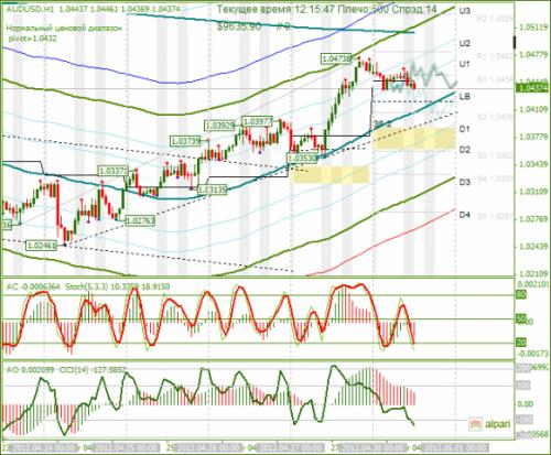 forex-audusd-30-04-2012.png