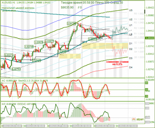 forex-analysis-audusd-01052012.png