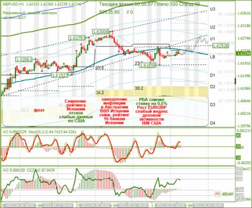 forex-analysis-gbpusd-02052012.png