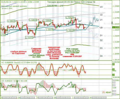 forex-analysis-eurusd-02052012.png