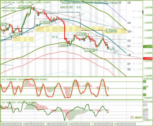 forex-analysis-audusd-03052012.png