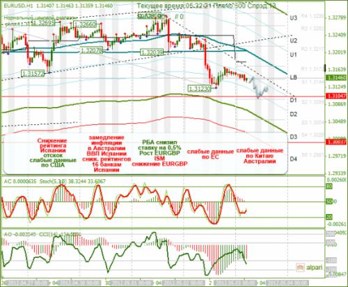 forex-analysis-eurusd-03052012.png