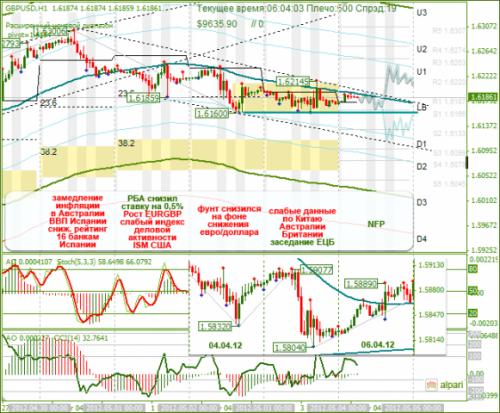 forex-analysis-gbpusd-04052012.png