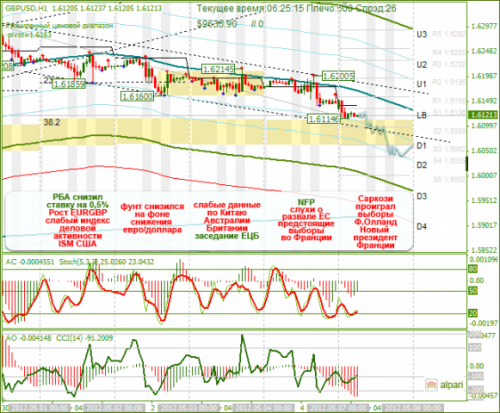 forex-analysis-gbpusd-07052012.png