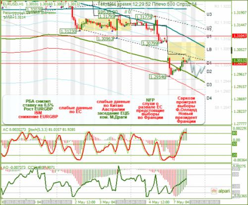forex-eurusd-07-05-2012.png