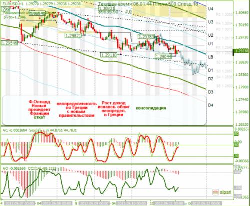 forex-analysis-eurusd-11052012.png