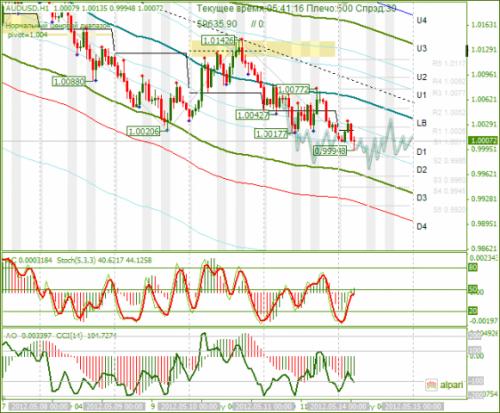 forex-analysis-audusd-14052012.png