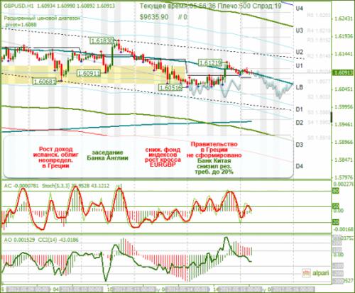 forex-analysis-gbpusd-15052012.png