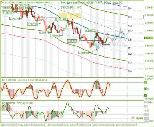 forex-analysis-audusd-17052012.png