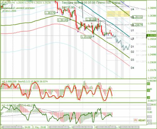 forex-analysis-eurusd-25052012.png