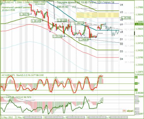 forex-analysis-eurusd-28052012.png