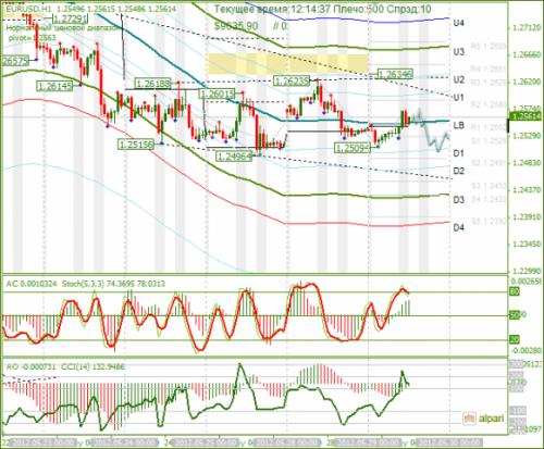 forex-eurusd-29-05-2012.png