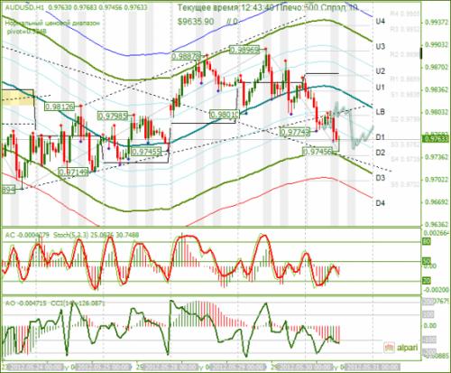 forex-audusd-30-05-2012.png