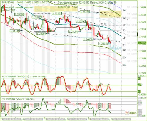 forex-eurusd-30-05-2012.png