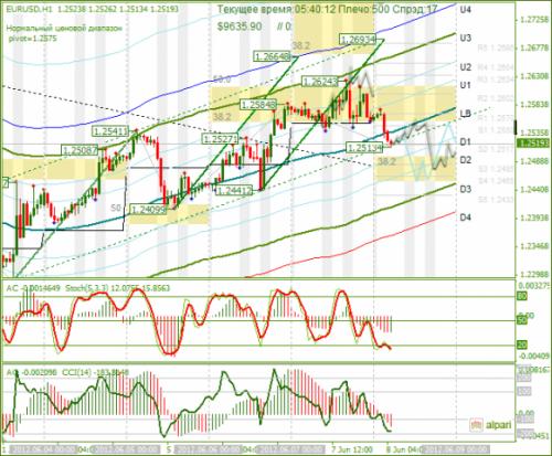 forex-analysis-eurusd-08062012.png