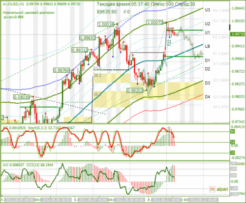 forex-analysis-audusd-11062012.png