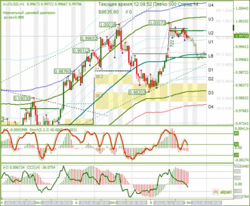 forex-audusd-11-06-2012.png
