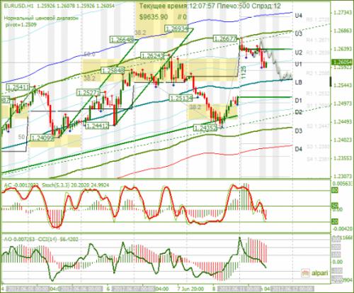 forex-eurusd-11-06-2012.png