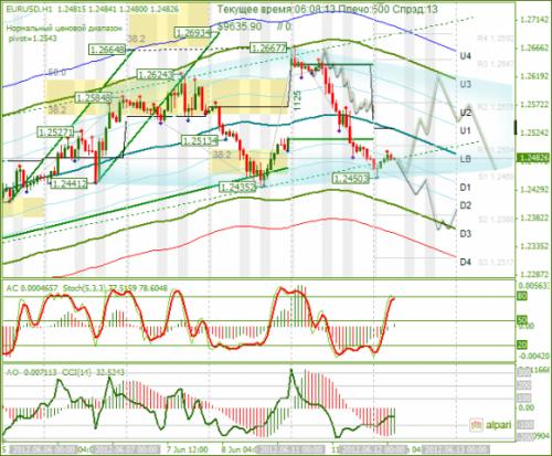 forex-analysis-eurusd-12062012.png