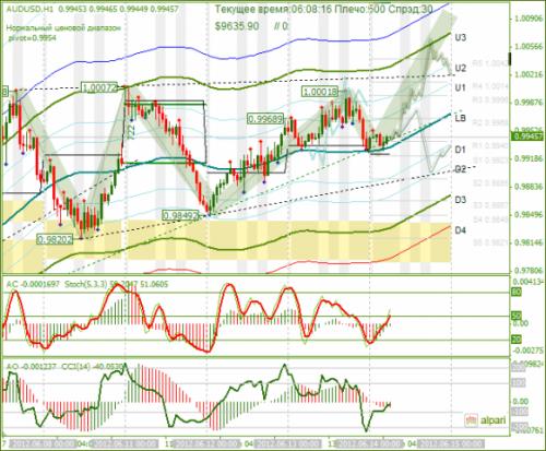 forex-analysis-audusd-14062012.png