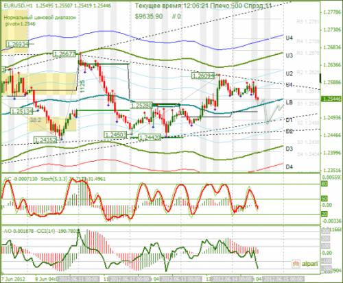 forex-eurusd-14-06-2012.png