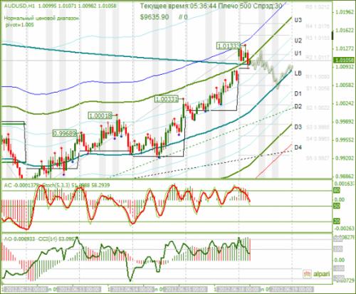 forex-analysis-audusd-18062012.png