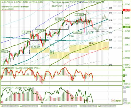 forex-analysis-audusd-21062012.png