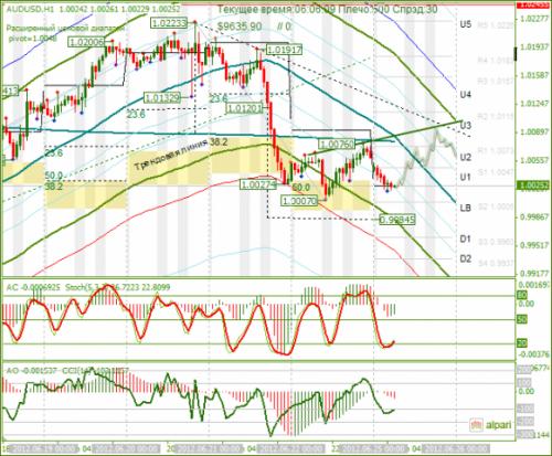 forex-analysis-audusd-25062012.png