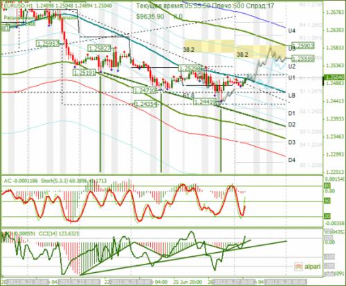 forex-analysis-eurusd-27062012.png