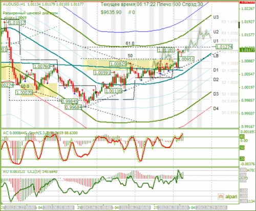 forex-analysis-audusd-28062012.png