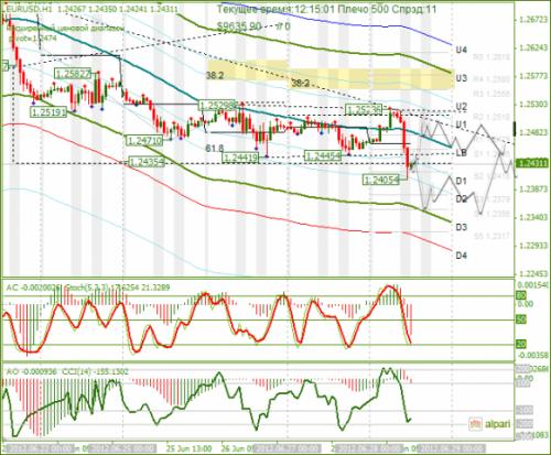 forex-eurusd-28-06-2012.png