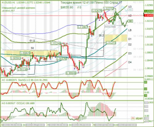 forex-audusd-02-07-2012.png