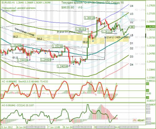 forex-eurusd-02-07-2012.png
