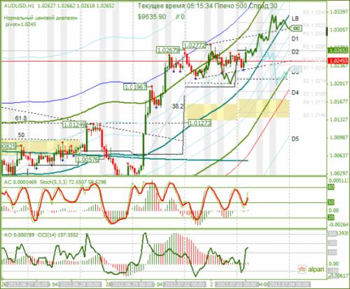 forex-analysis-audusd-03072012.png