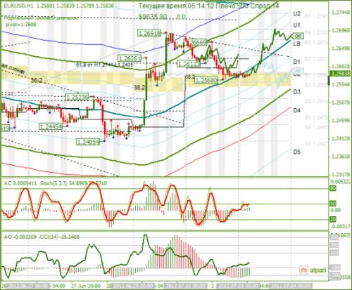 forex-analysis-eurusd-03072012.png