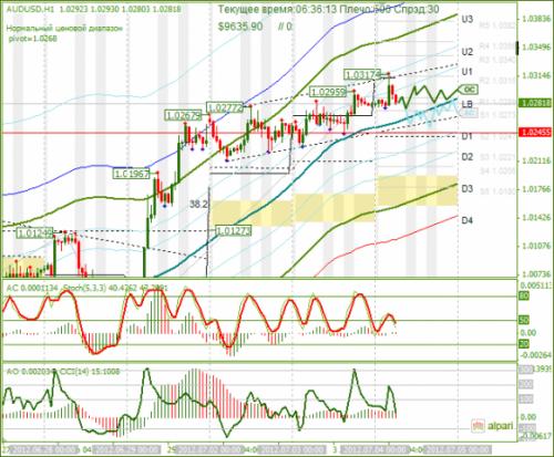 forex-analysis-audusd-04072012.png