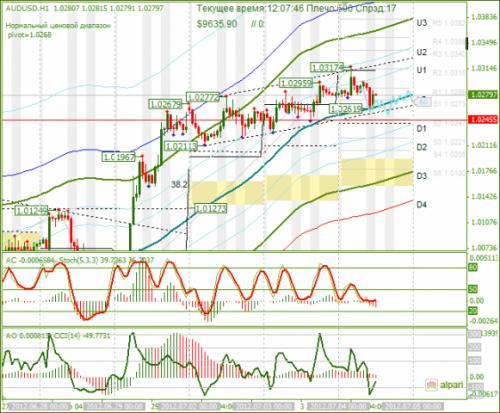 forex-audusd-04-07-2012.png