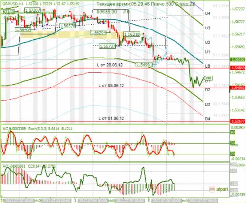 forex-analysis-gbpusd-06072012.png