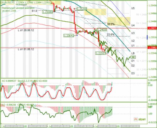 forex-analysis-eurusd-09072012.png