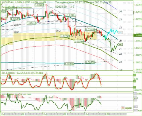 forex-analysis-audusd-10072012.png