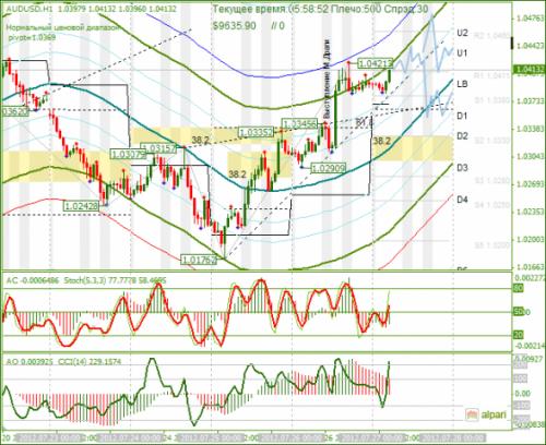 forex-analysis-audusd-27072012.png