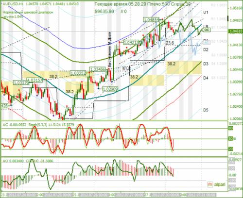 forex-analysis-audusd-30072012.png