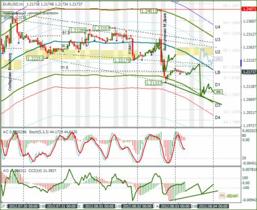 forex-analysis-eurusd-03082012.png